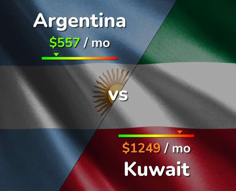 Cost of living in Argentina vs Kuwait infographic