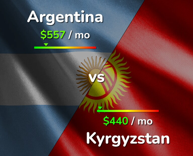 Cost of living in Argentina vs Kyrgyzstan infographic