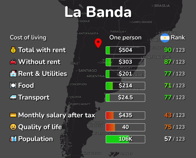 Cost of living in La Banda infographic
