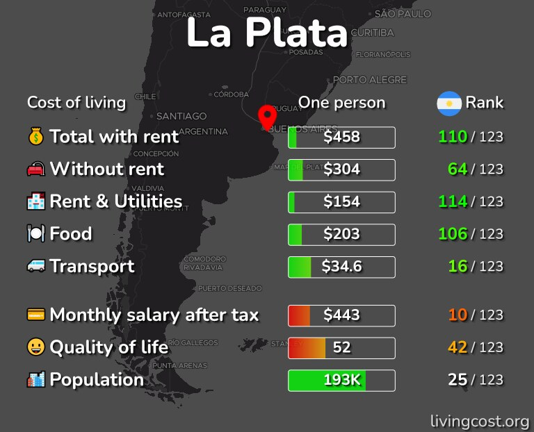 Cost of living in La Plata infographic