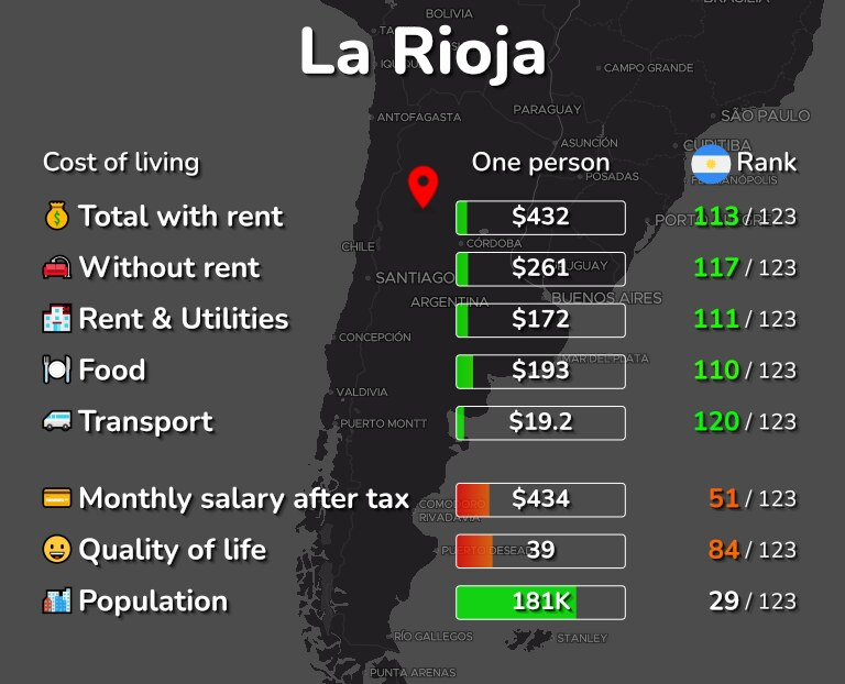 Cost of living in La Rioja infographic