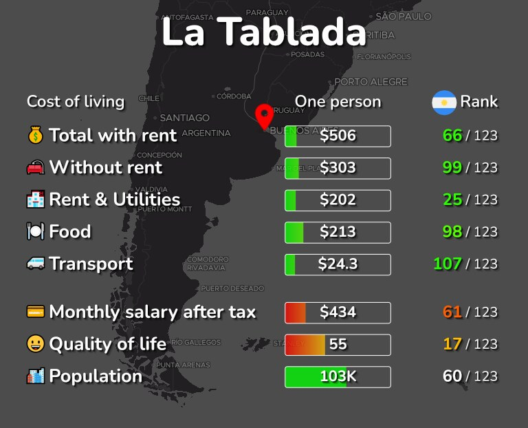 Cost of living in La Tablada infographic
