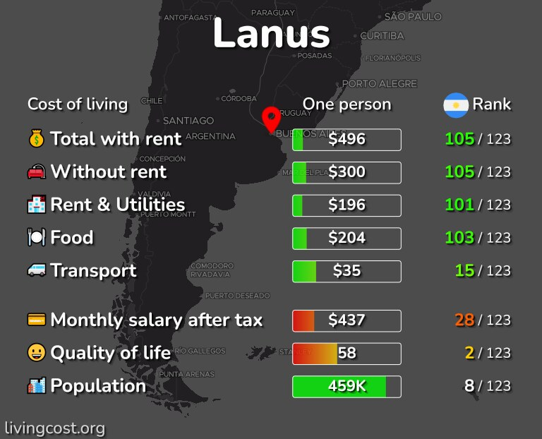 Cost of living in Lanus infographic