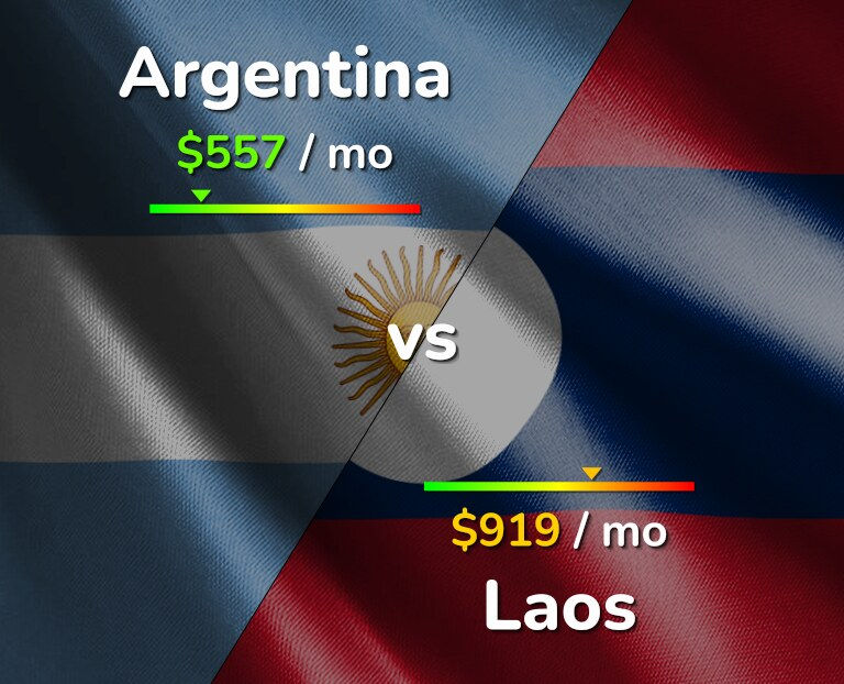 Cost of living in Argentina vs Laos infographic