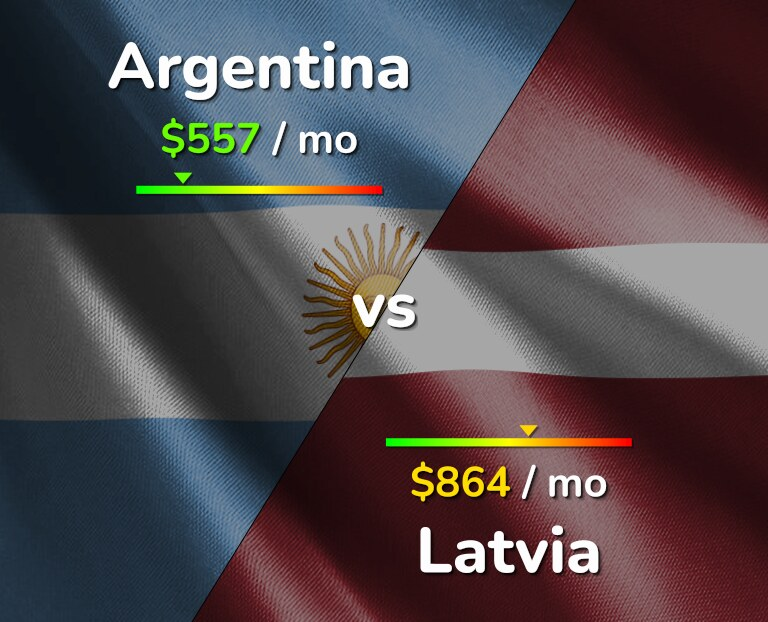 Cost of living in Argentina vs Latvia infographic
