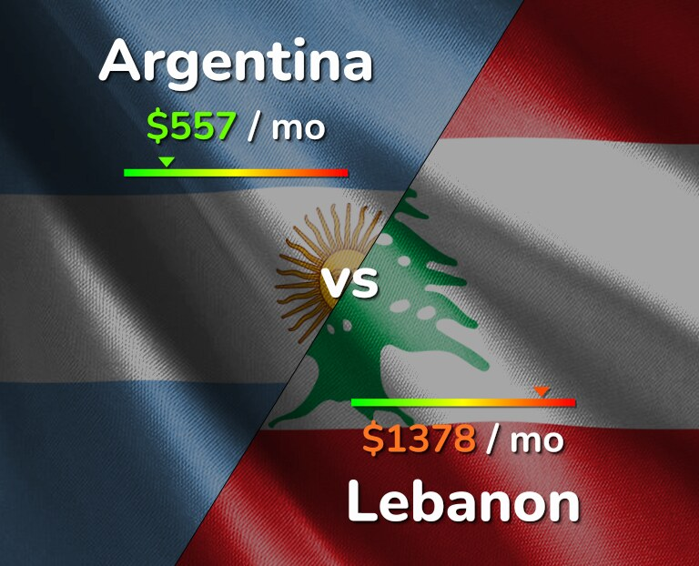 Cost of living in Argentina vs Lebanon infographic