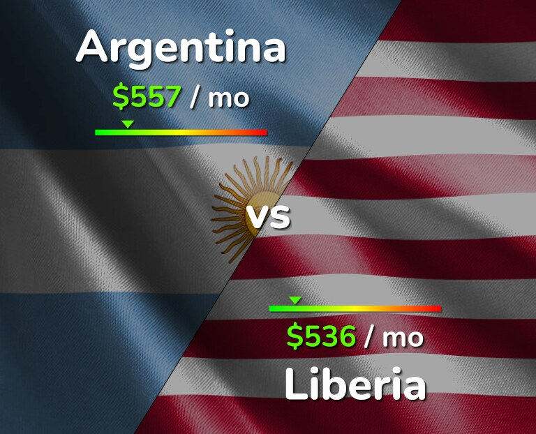 Cost of living in Argentina vs Liberia infographic