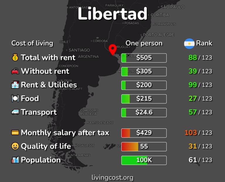 Cost of living in Libertad infographic