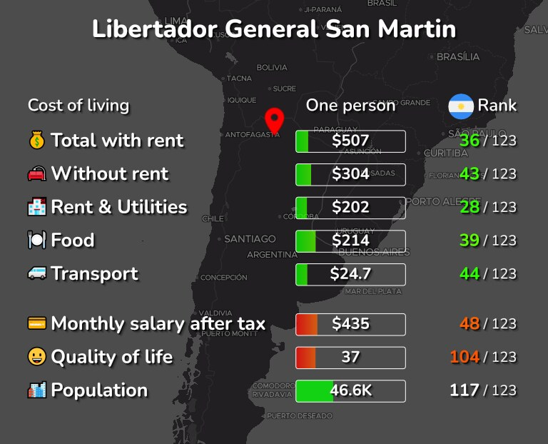 Cost of living in Libertador General San Martin infographic
