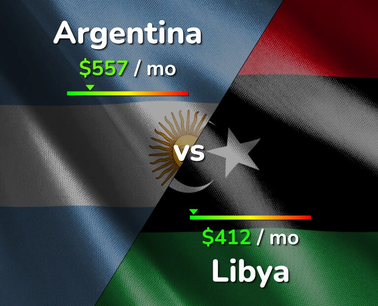 Cost of living in Argentina vs Libya infographic