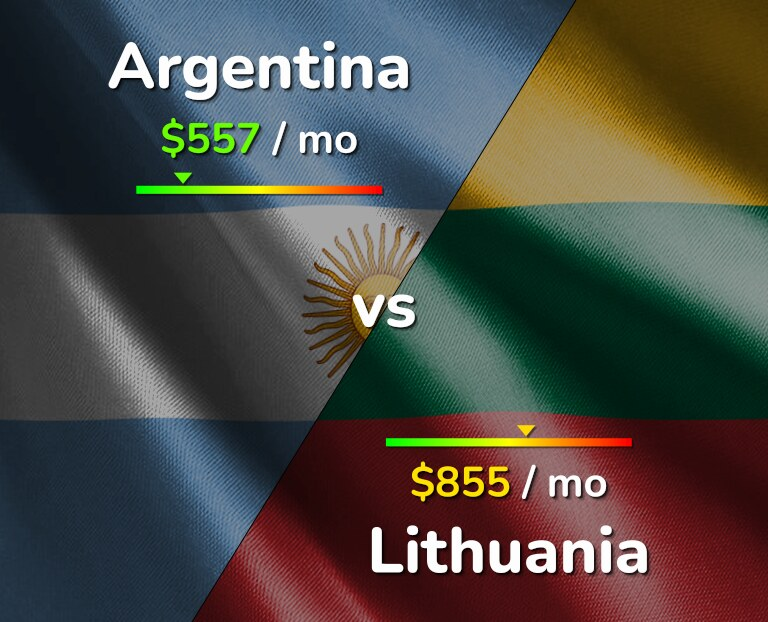Cost of living in Argentina vs Lithuania infographic