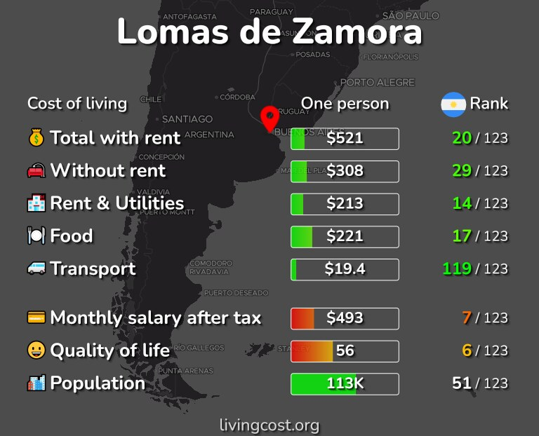 Cost of living in Lomas de Zamora infographic