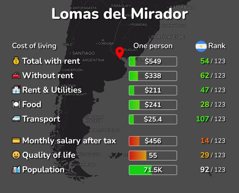 Cost of living in Lomas del Mirador infographic
