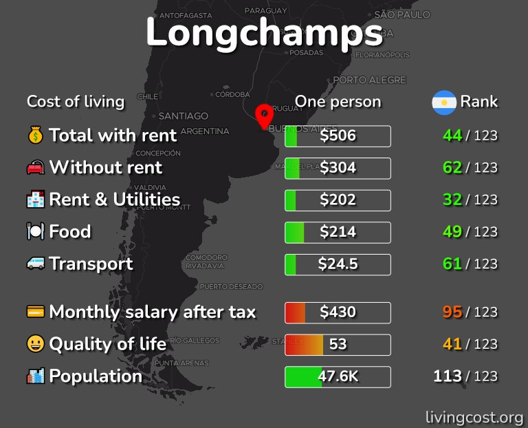 Cost of living in Longchamps infographic