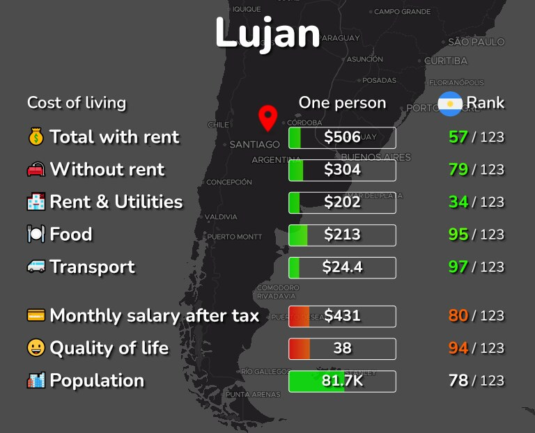 Cost of living in Lujan infographic