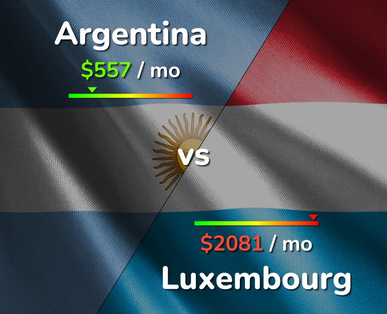 Cost of living in Argentina vs Luxembourg infographic