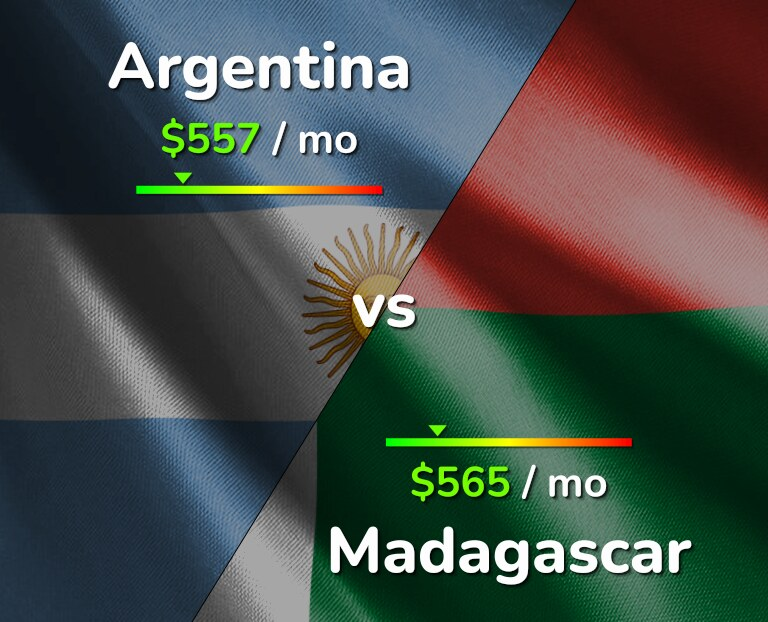 Cost of living in Argentina vs Madagascar infographic