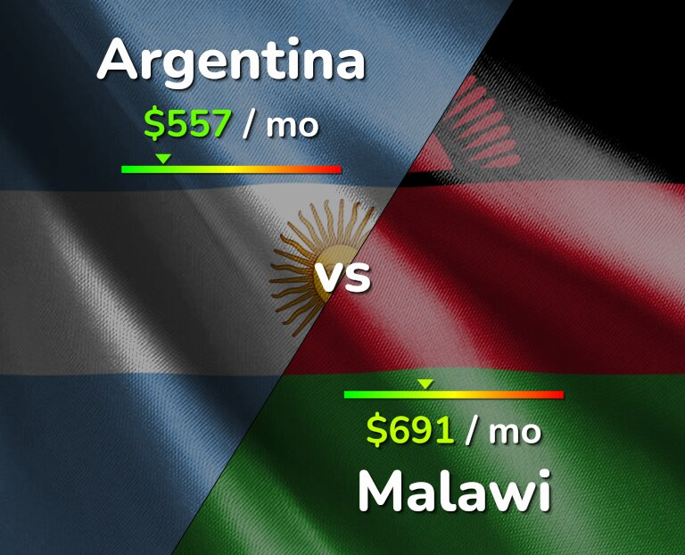 Cost of living in Argentina vs Malawi infographic