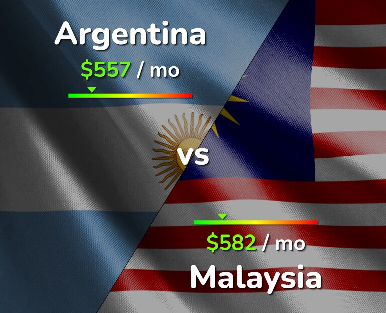 Cost of living in Argentina vs Malaysia infographic