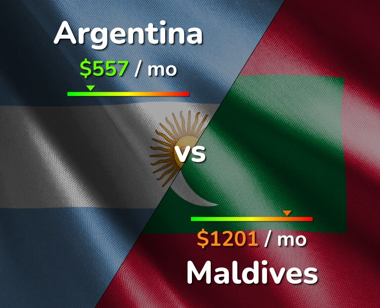 Cost of living in Argentina vs Maldives infographic