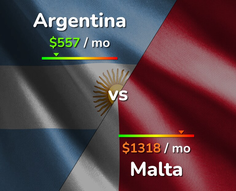 Cost of living in Argentina vs Malta infographic