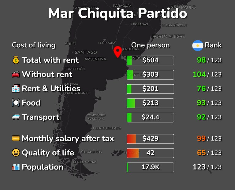 Cost of living in Mar Chiquita Partido infographic