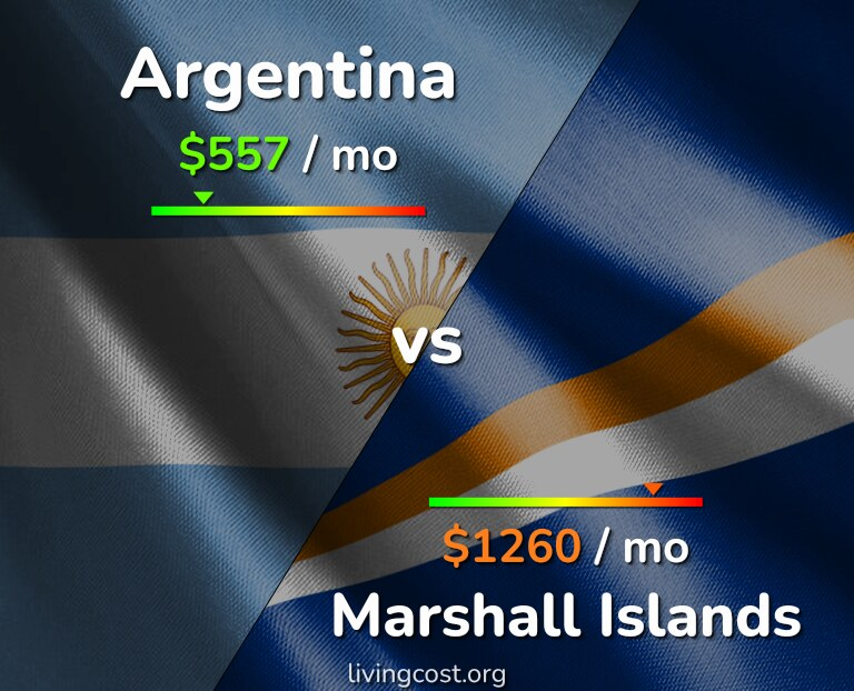 Cost of living in Argentina vs Marshall Islands infographic
