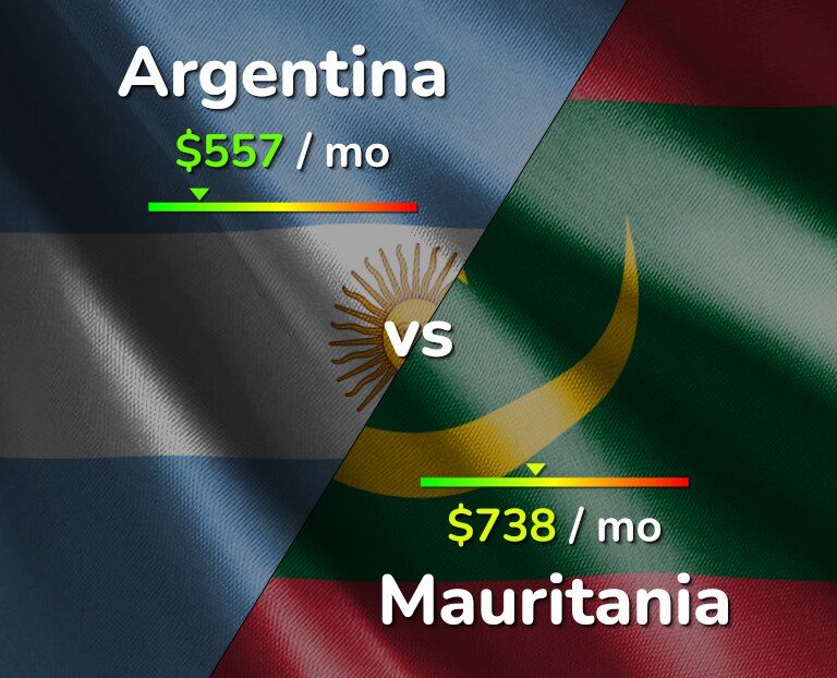 Cost of living in Argentina vs Mauritania infographic