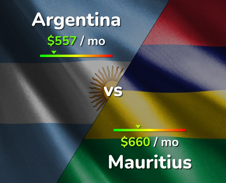Cost of living in Argentina vs Mauritius infographic