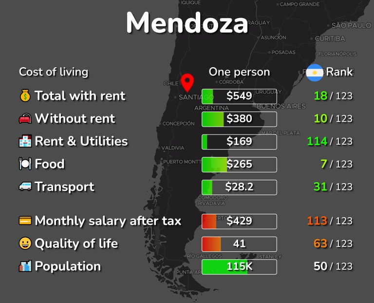 Cost of living in Mendoza infographic
