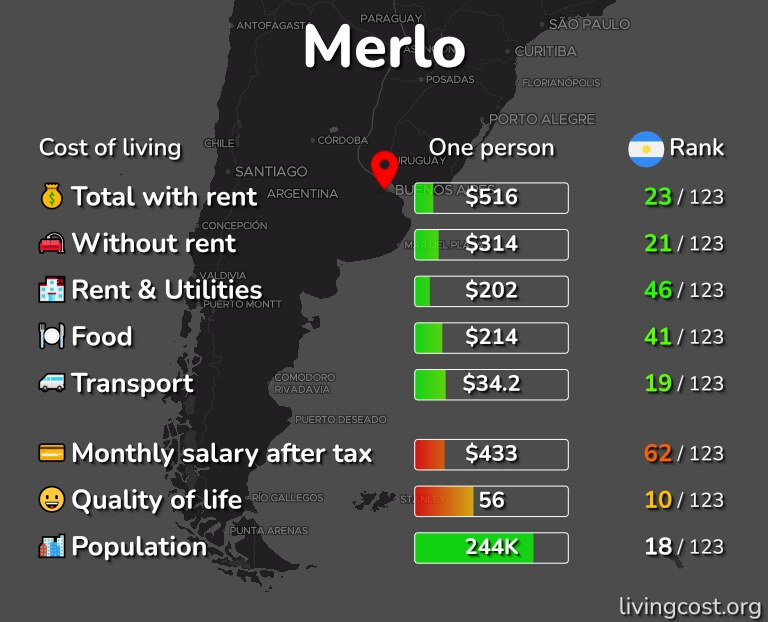 Cost of living in Merlo infographic