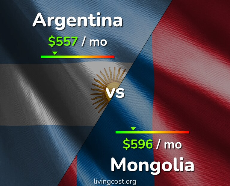 Cost of living in Argentina vs Mongolia infographic