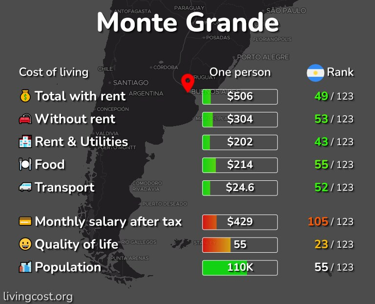 Cost of living in Monte Grande infographic