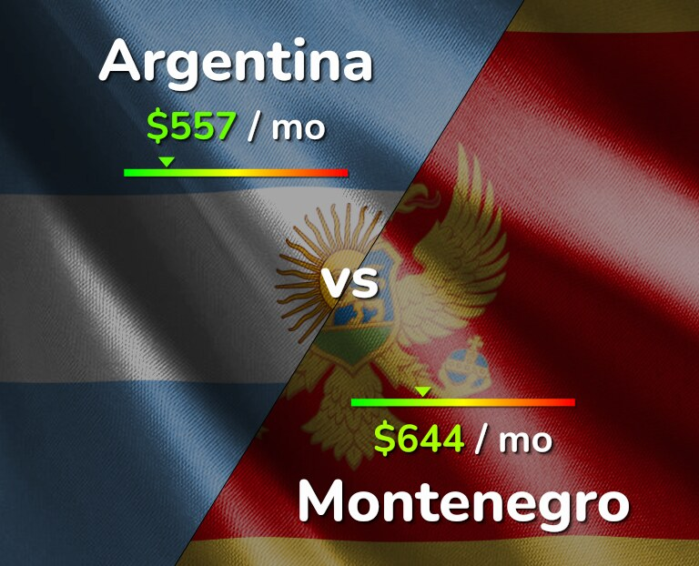 Cost of living in Argentina vs Montenegro infographic