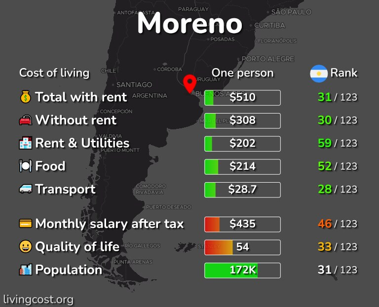 Cost of living in Moreno infographic