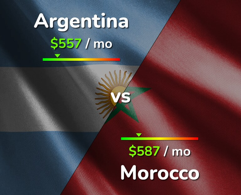 Cost of living in Argentina vs Morocco infographic