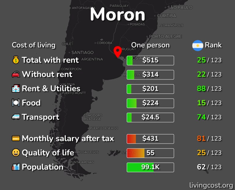 Cost of living in Moron infographic