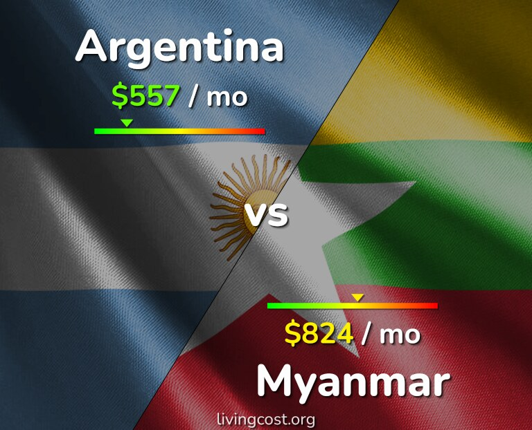 Cost of living in Argentina vs Myanmar infographic