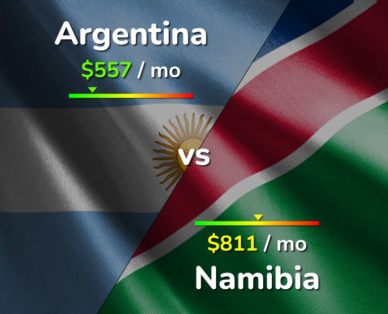 Cost of living in Argentina vs Namibia infographic