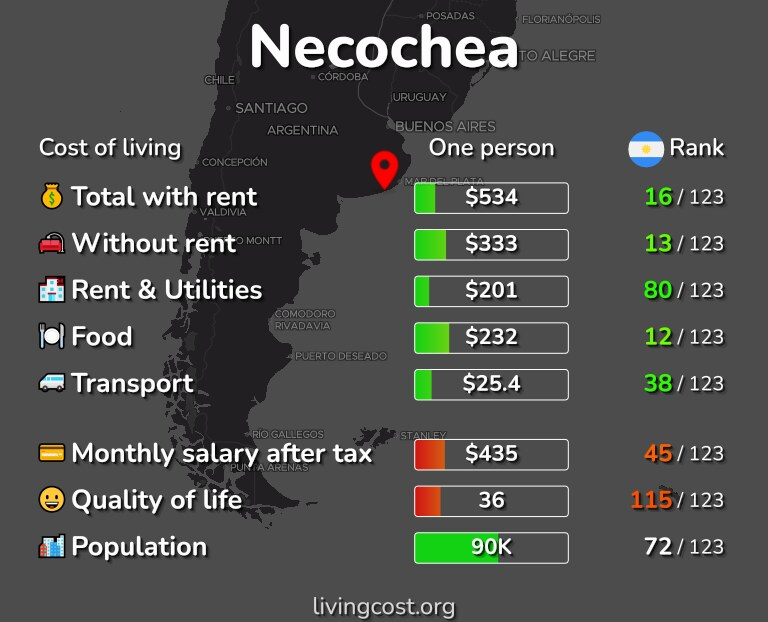 Cost of living in Necochea infographic