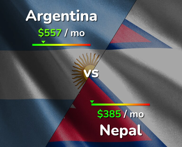 Cost of living in Argentina vs Nepal infographic