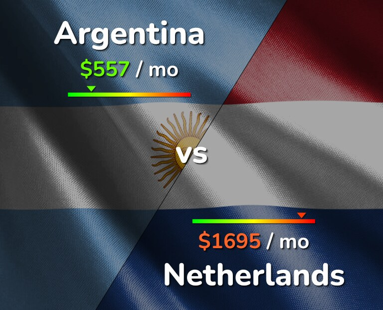 Cost of living in Argentina vs Netherlands infographic
