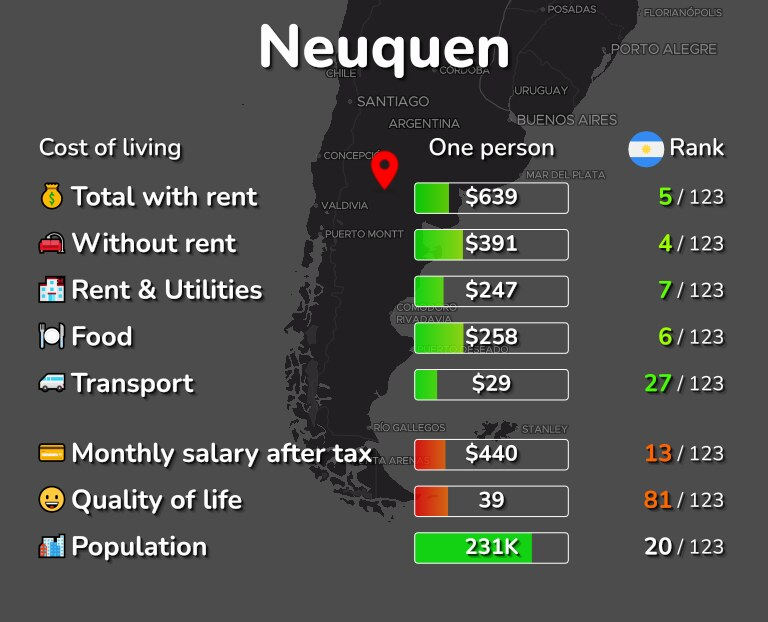 Cost of living in Neuquen infographic