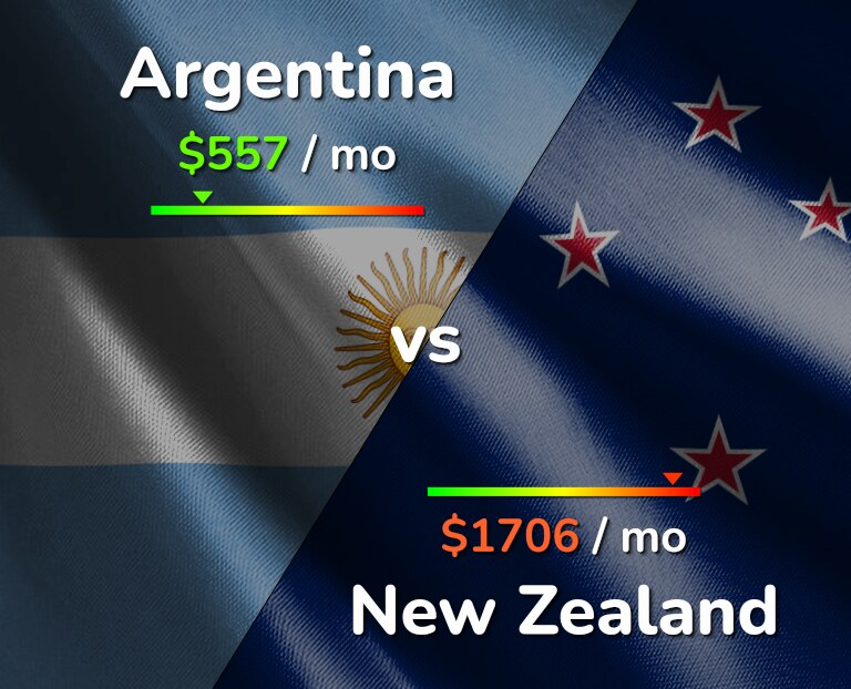Cost of living in Argentina vs New Zealand infographic