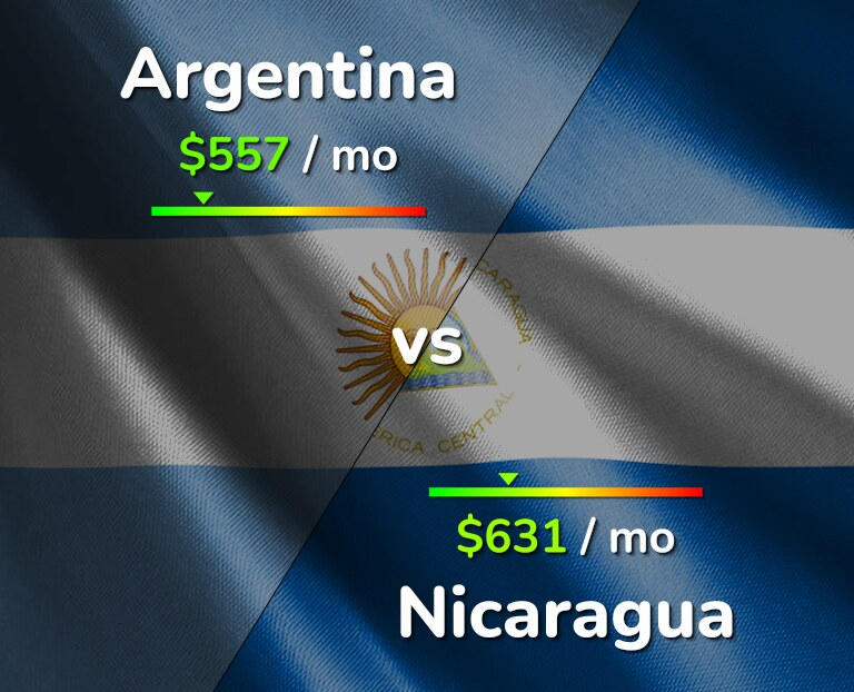 Cost of living in Argentina vs Nicaragua infographic