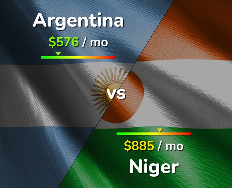 Cost of living in Argentina vs Niger infographic