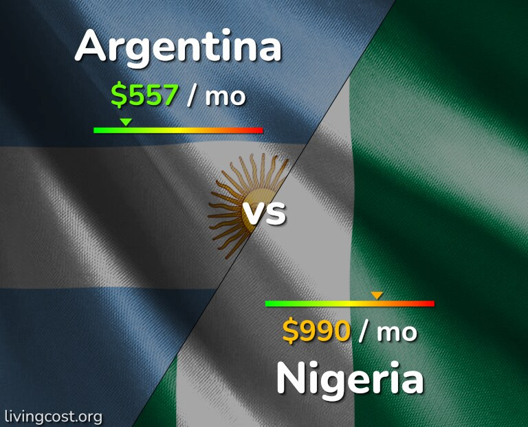 Cost of living in Argentina vs Nigeria infographic