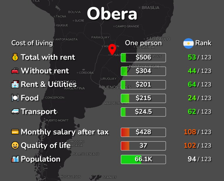 Cost of living in Obera infographic
