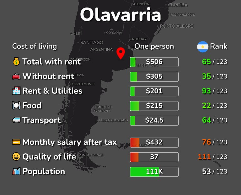 Cost of living in Olavarria infographic