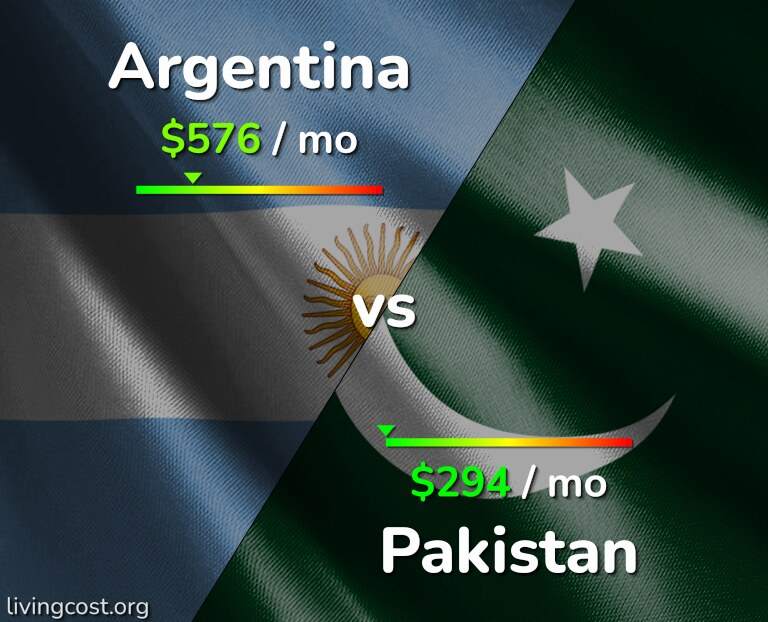 Cost of living in Argentina vs Pakistan infographic